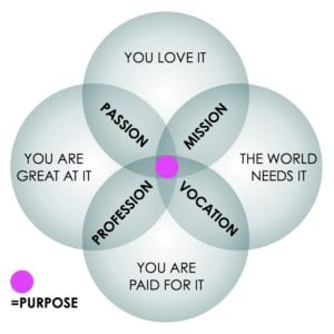 purpose, selling with purpose, purpose driven selling, personal purpose